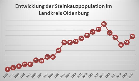 Steinkauzpopulation©Landkreis Oldenburg